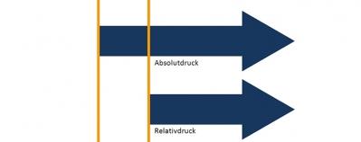 Absolutdruck vs. Relativdruck