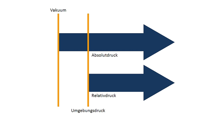 Absolutdruck vs. Relativdruck