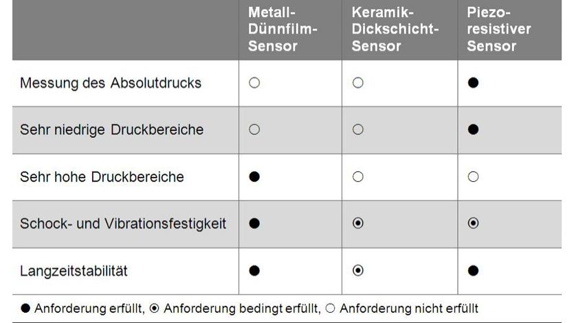 Tabelle-Vergleich-Sensorprinzipien