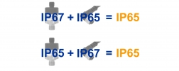 IP-Schutzarten Drucksensoren