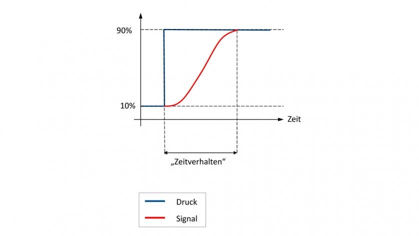 Zeitverhalten von Drucksensoren