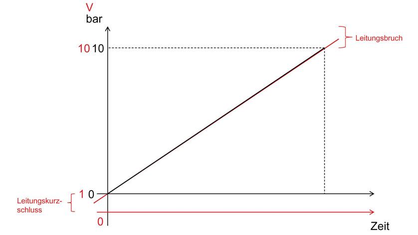 Grafik_Signalverlauf_Fehlersignalisierung_1-V_Spannungssignalen