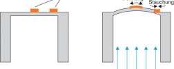 Funktionsweise eines resistiven Drucksenors