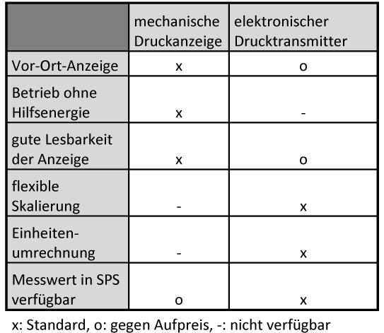 Tabelle DMU oder mechanische Druckanzeige