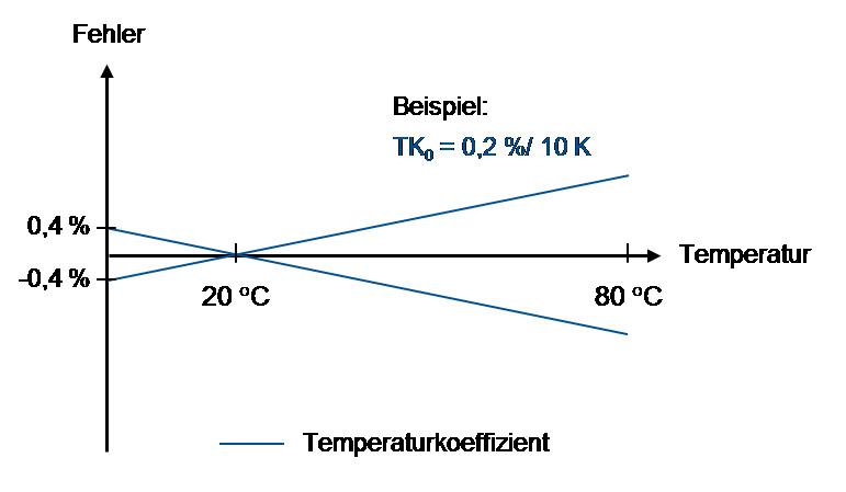 Temperaturfehler Drucksensoren