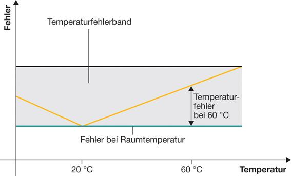Drucksensor-Temperaturfehlerband