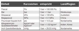 Tabelle-internationale_druckeinheiten