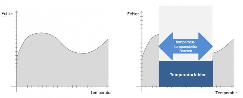 Temperaturfehler