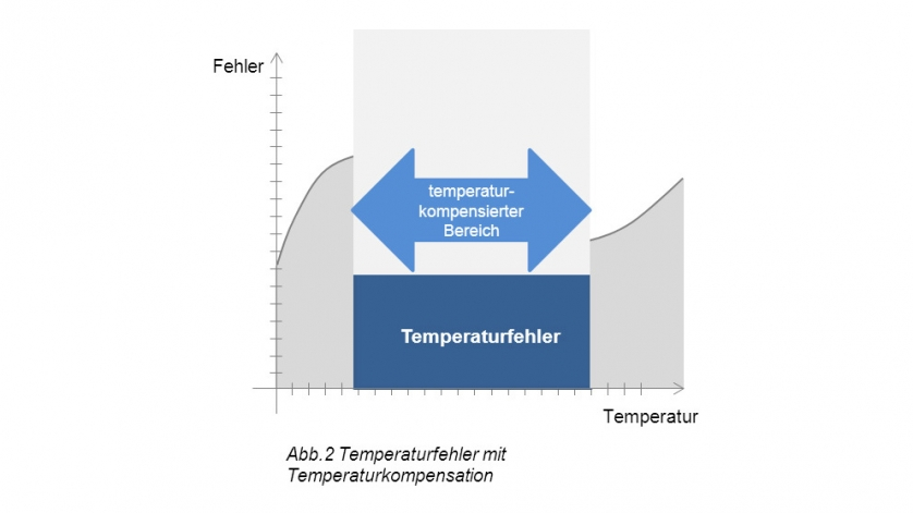 Bild_Temperaturkompensation-Temperaturfehler