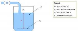 Grafik-Berechnung-Fuellstandshoehe-geschlossene-Geometrie