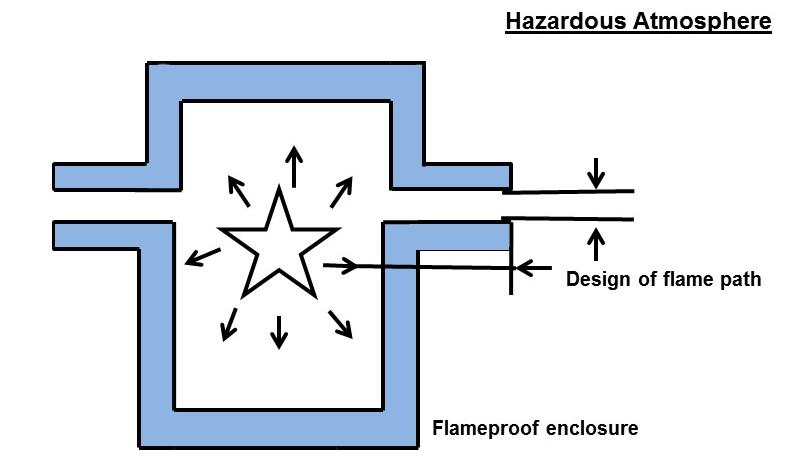 Zeichung explosionsgeschützter Druckmessumformer
