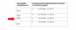Tabelle Sicherheitsintegrationslevel