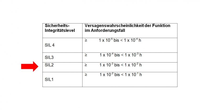 Tabelle Sicherheitsintegrationslevel