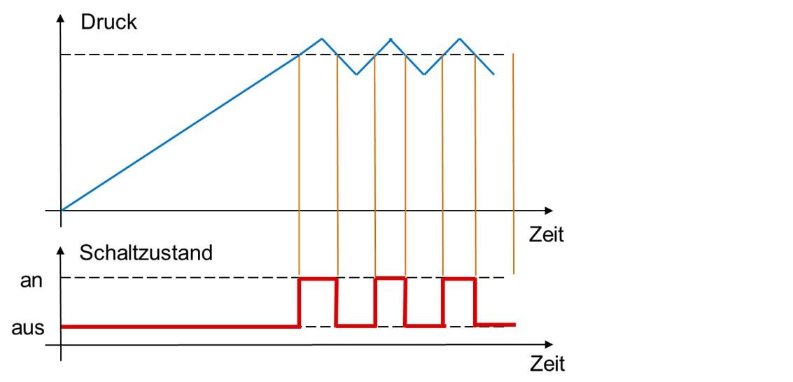 Niedlich Druckschalter Diagramm Bilder - Elektrische Schaltplan ...