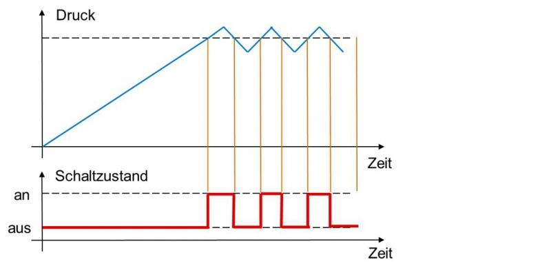 Abb 1 Druck-Schaltzustand-Diagramm mit Schaltpunkt