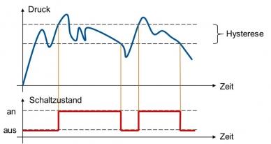 Abbildung-Schaltzustand-Diagramm mit definierter Hysterese