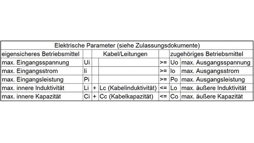 Tabelle-Nachweises der Eigensicherheit für ATEX zugelassene Drucksensoren