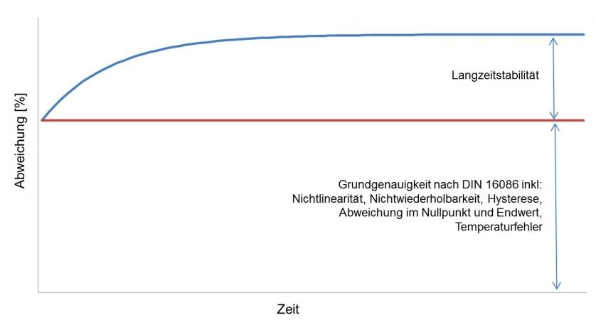 Abbildung Langzeitdrift vs Langzeitstabilität