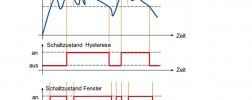 Vergleich Schaltfunktion Hysterese und Fenster