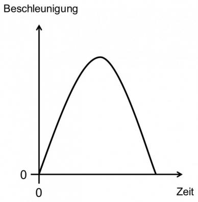 Halbsinus-Schock