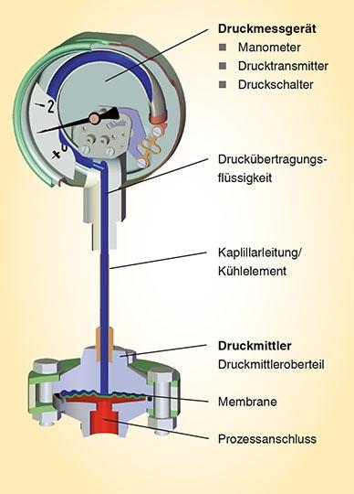 Druckmittler-Schaubild_DE_388px