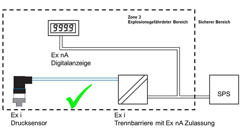 Abbildung Ex i Sensor Ex nA Anzeige Ex nA Barriere