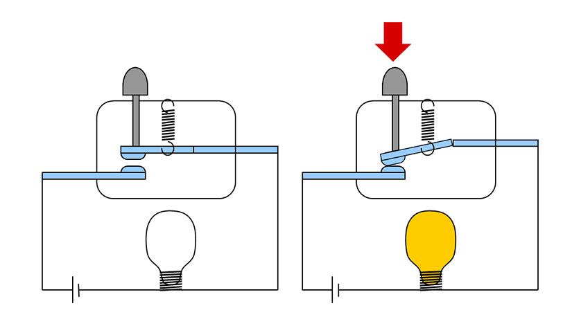 Bildergebnis für Kontaktelement-Schließer, Kontaktelement-Öffner