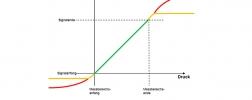 Grafik Signalbegrenzung