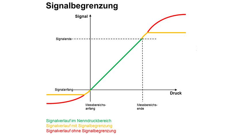 Signalbegrenzung