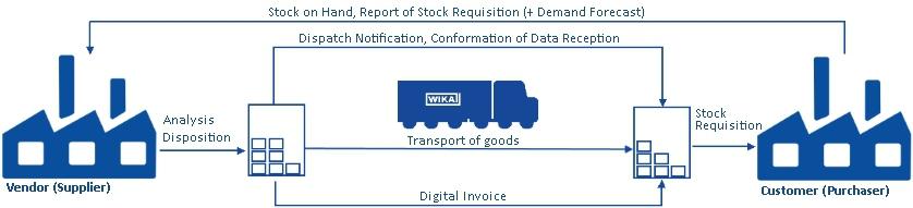 Vendor Managed Inventory_Process