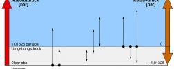 Schema zu: Auswahlkriterien für Manometer: Druckart