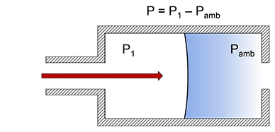 Schematic for gauge pressure