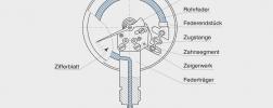 Aufbau und Funktionsprinzip eines Rohrfeder-Manometers