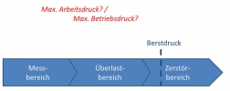 Maximaler Arbeitsdruck, maximaler Betriebsdruck