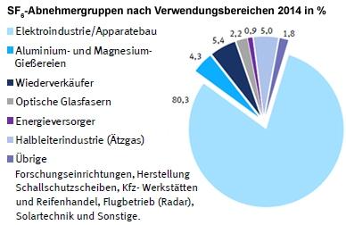 SF6 Abnehmergruppen nach Verwendungsbereichen 2014 in %