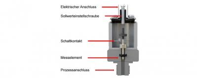 konstruktion_mechanische_druckschalter