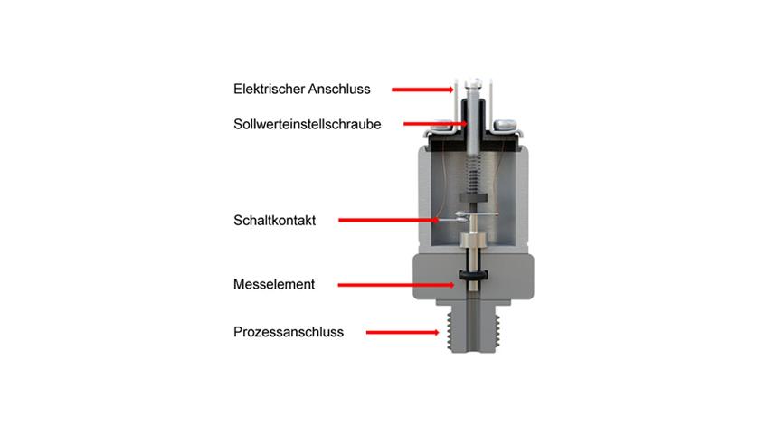 Beschreibung mechanischer Druckschalter