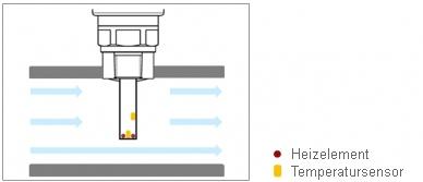 Abb.: Schematischer Aufbau eines Messfühlers eines kalorimetrischen Strömungsschalters