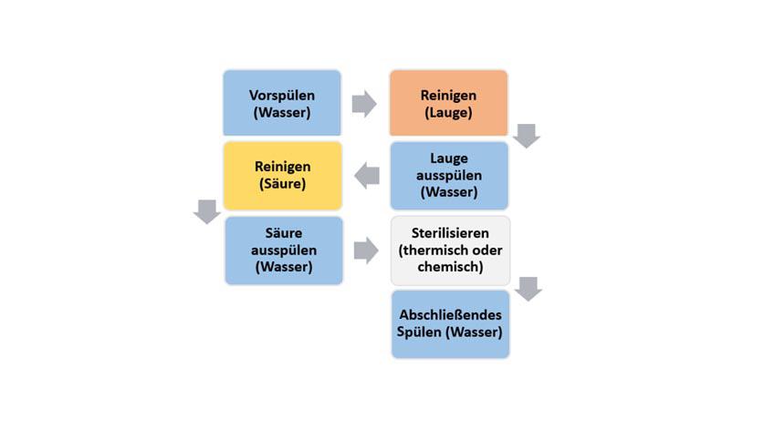 Ablaufdiagramm SIP-CIP