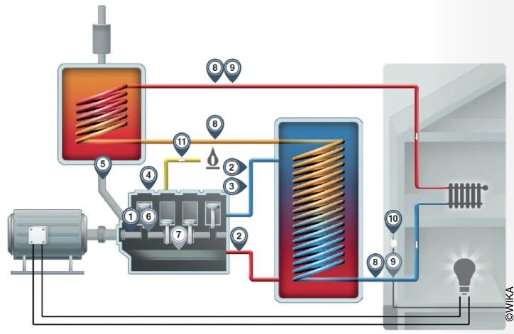 Schema_Blockheizkraftwerk