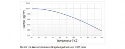 Grafik zu: Temperaturbedingte Dichteänderung