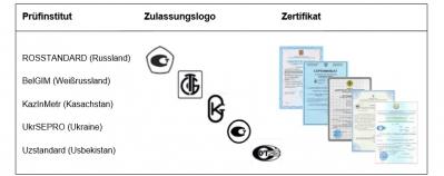 Metrologisches Zertifikat