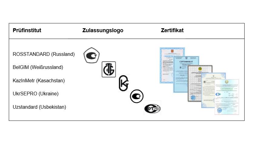 Tabelle zum Metrologischen Zertifikat