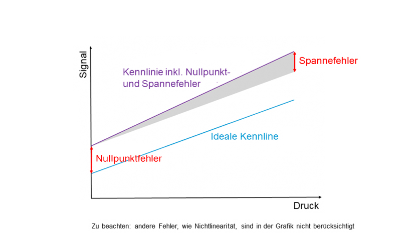 Integration eines Drucksensorelements