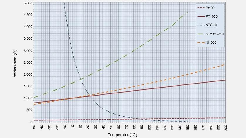 Curvas características dos diferentes elementos de medição